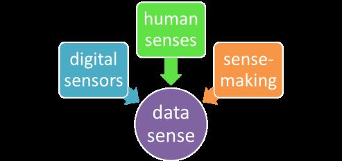 Data sense smartart